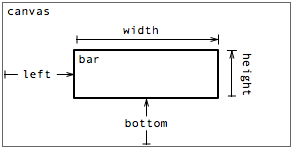 Using Left Bottom Width And Height To Produce A Standard Bar
